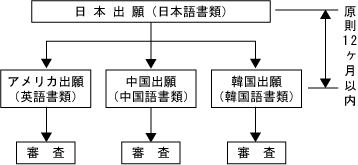 特許独立の原則