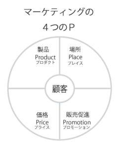 マーケティングの4つのP